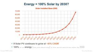 Тони Себа Солнечная энергетика