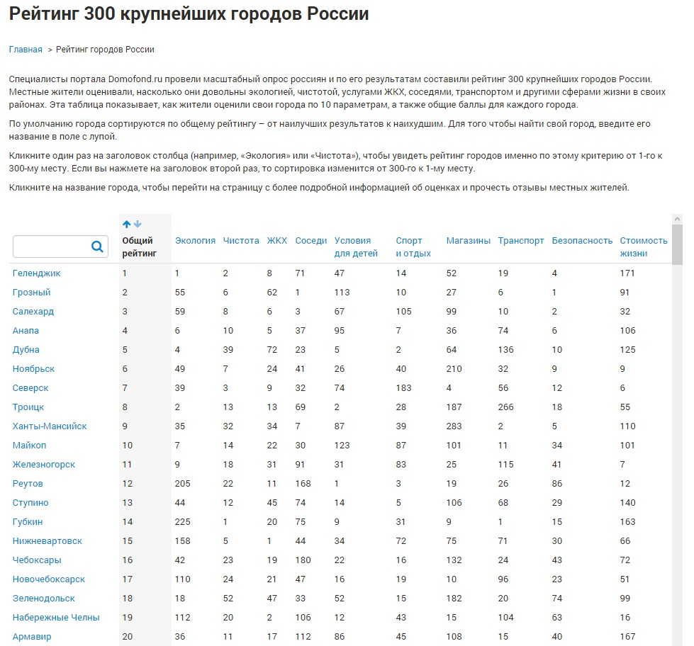 Выбери свой город для ПМЖ - Рейтинг городов РФ