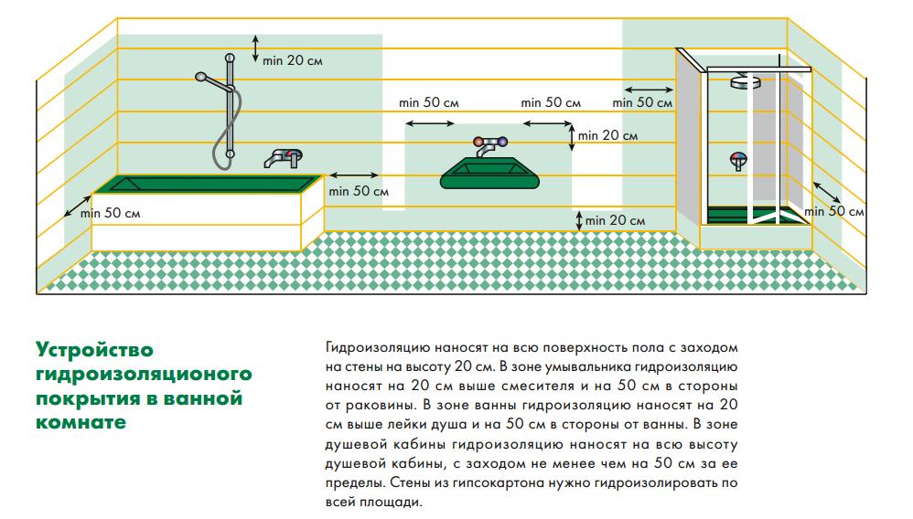 Схема нанесения гидроизоляции на стены в ванной/санузле. Каталог решений Ceresit.