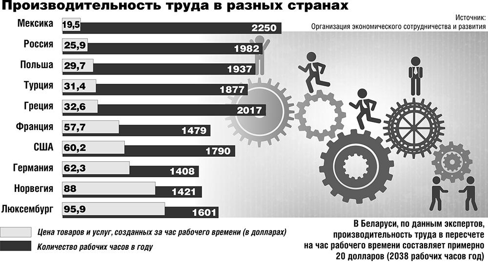 Производительность труба. Источник: ОЭСР