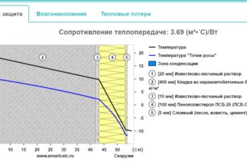 Утеплитель 100мм пенопласт. Сопротивление теплопередаче: 3.69 (м²•˚С)/Вт. / smartcalc.ru