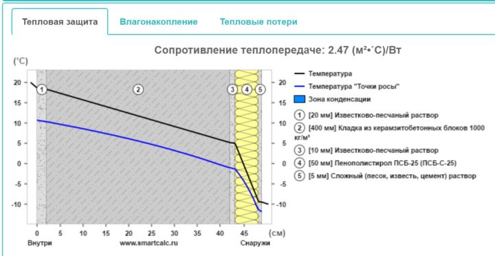 Утеплитель 50мм пенопласт. Сопротивление теплопередаче: 2.47 (м²•˚С)/Вт. / smartcalc.ru