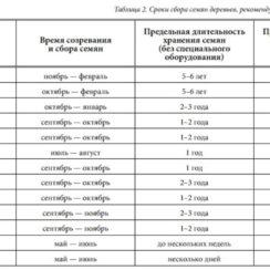 """Сроки сбора семян деревьев, сроки хранения и предпосевной обработки семян (c) А.Ярошенко """"Как вырастить лес"""""""
