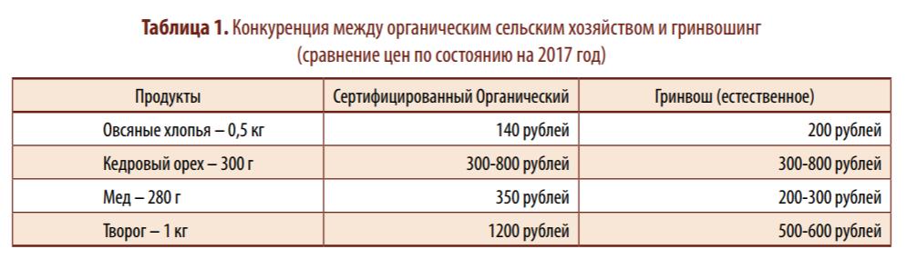 Сравнение цен на продукты сертифицированные