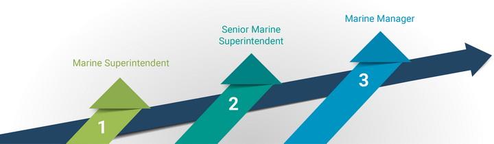 Рост до позиции Менеджера по морским операциям.