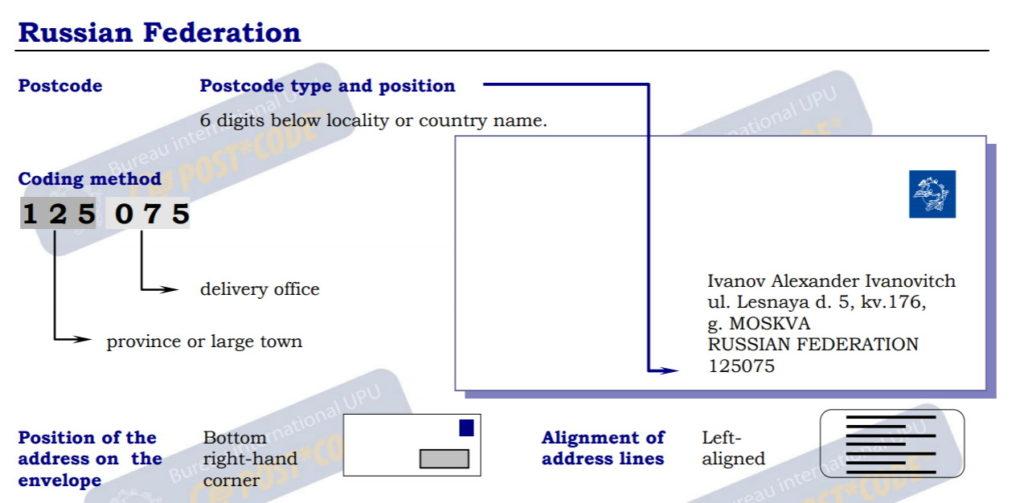 Пояснения как правильно писать адрес доставки на английском языке для отправлений в РФ, скриншот с сайта ВПС (UPU).