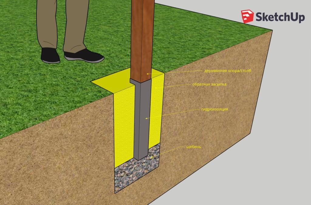 Сечение ямы для установки деревянного столба с дренажем и обратной засыпкой грунта, выполнено в SketchUp