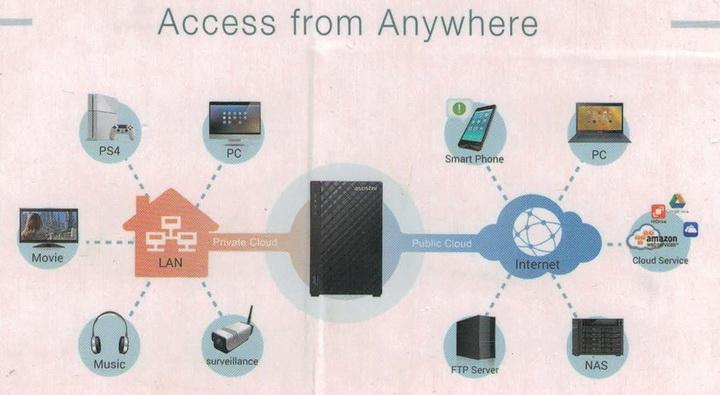 Фрагмент упаковки Asustor AS3102T где обещается доступ к NAS со всех устройств.